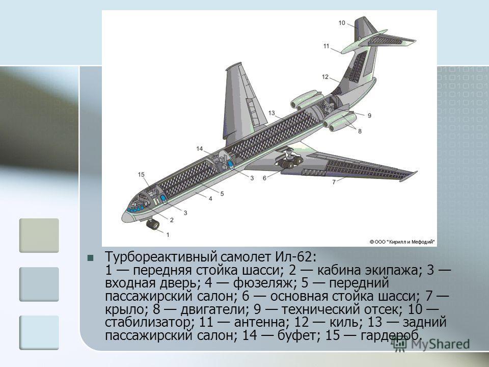 Турбореактивный самолет Ил-62: 1 передняя стойка шасси; 2 кабина экипажа; 3 входная дверь; 4 фюзеляж; 5 передний пассажирский салон; 6 основная стойка шасси; 7 крыло; 8 двигатели; 9 технический отсек; 10 стабилизатор; 11 антенна; 12 киль; 13 задний п