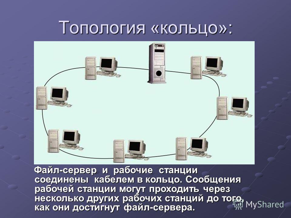 Топология «кольцо»: Файл-сервер и рабочие станции соединены кабелем в кольцо. Сообщения рабочей станции могут проходить через несколько других рабочих станций до того, как они достигнут файл-сервера. Файл-сервер и рабочие станции соединены кабелем в