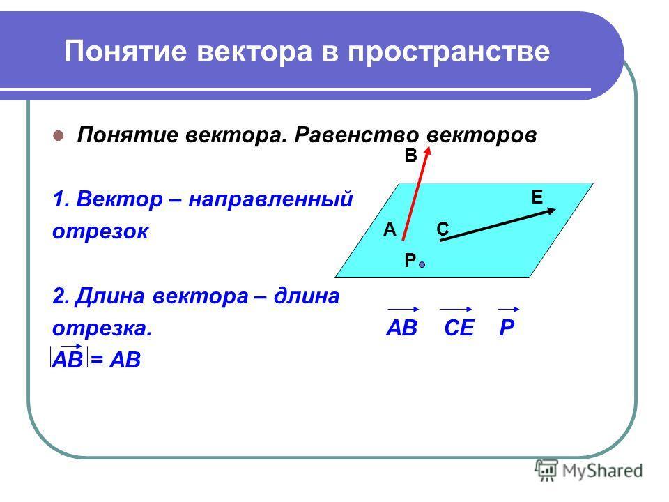 Понятие вектора в пространстве Понятие вектора. Равенство векторов 1. Вектор – направленный отрезок 2. Длина вектора – длина отрезка. АВ СЕ Р АВ = АВ Р С Е А В