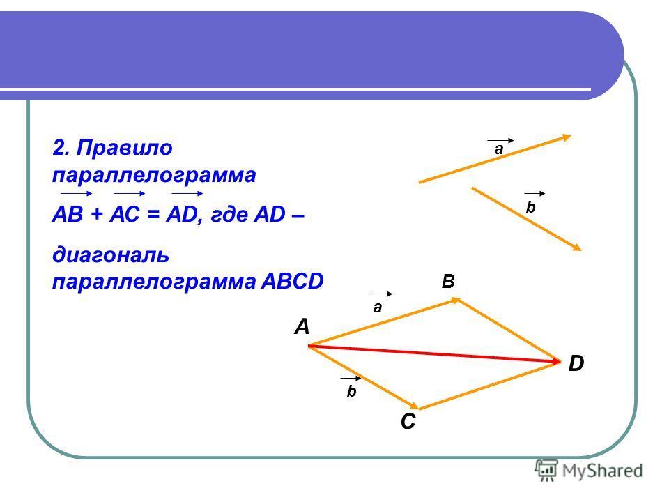 2. Правило параллелограмма АВ + АС = АD, где АD – диагональ параллелограмма АВСD а b А В С D а b