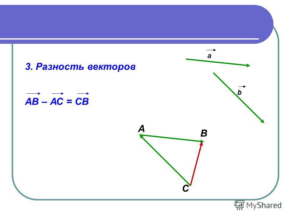 3. Разность векторов АВ – АС = СВ А В С а b