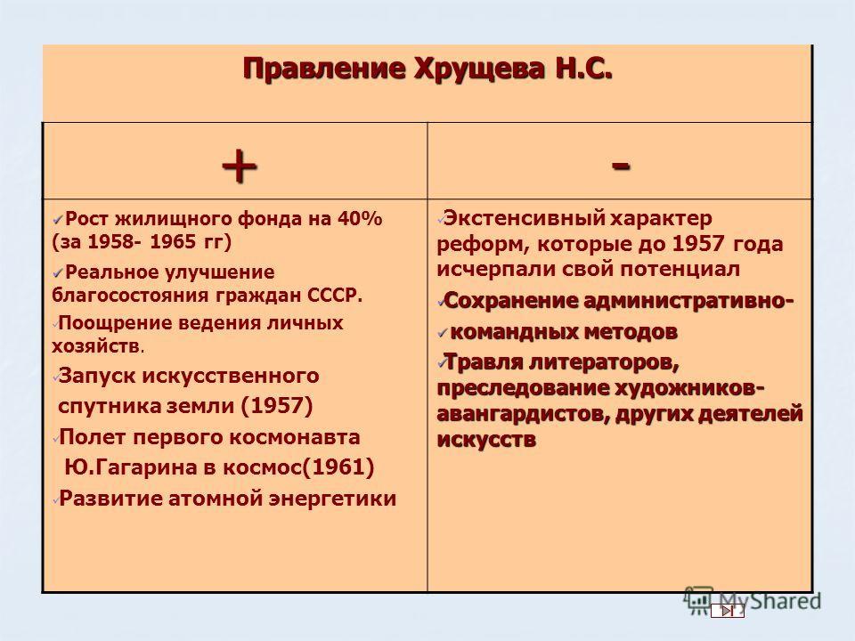 Презентация На Тему Правление Хрущева