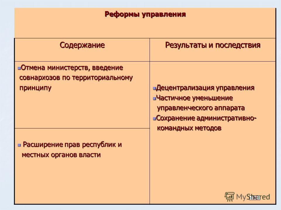 Реформы управления Содержание Результаты и последствия Отмена министерств, введение Отмена министерств, введение совнархозов по территориальному совнархозов по территориальному принципу принципу Децентрализация управления Децентрализация управления Ч