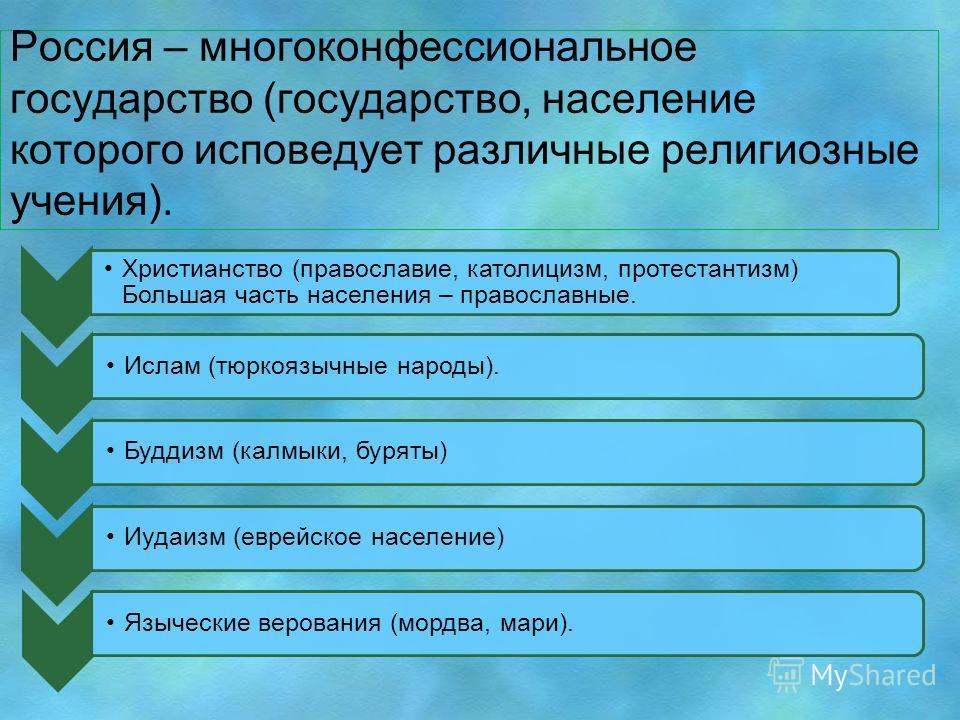 Россия – многоконфессиональное государство (государство, население которого исповедует различные религиозные учения). Христианство (православие, католицизм, протестантизм) Большая часть населения – православные. Ислам (тюркоязычные народы).Буддизм (к