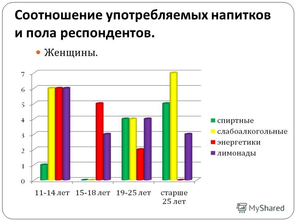 Соотношение употребляемых напитков и пола респондентов. Женщины.