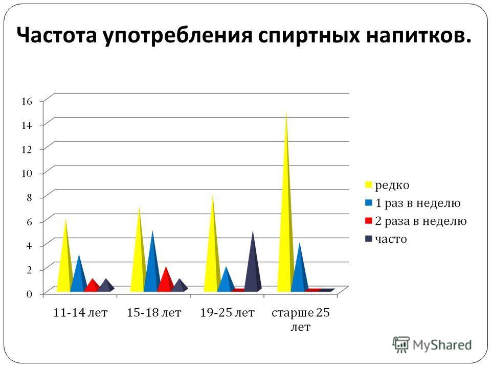 Частота употребления спиртных напитков.