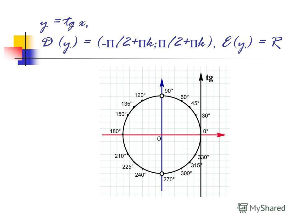 y = tg x, D (y) = (- п /2+ п k; п /2+ п k), E(y) = R