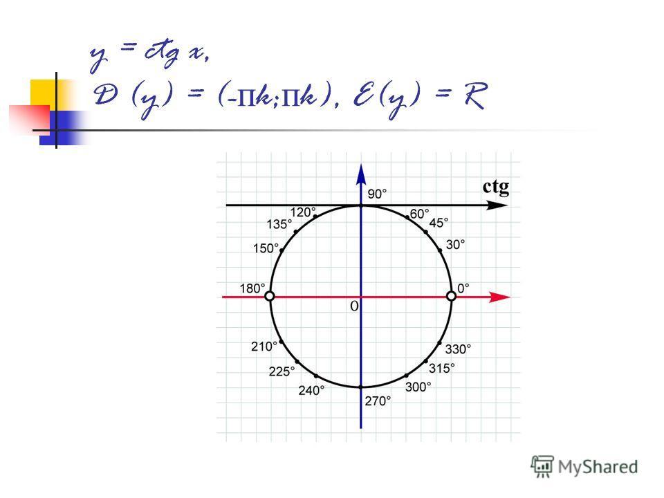 y = ctg x, D (y) = (- п k; п k), E(y) = R