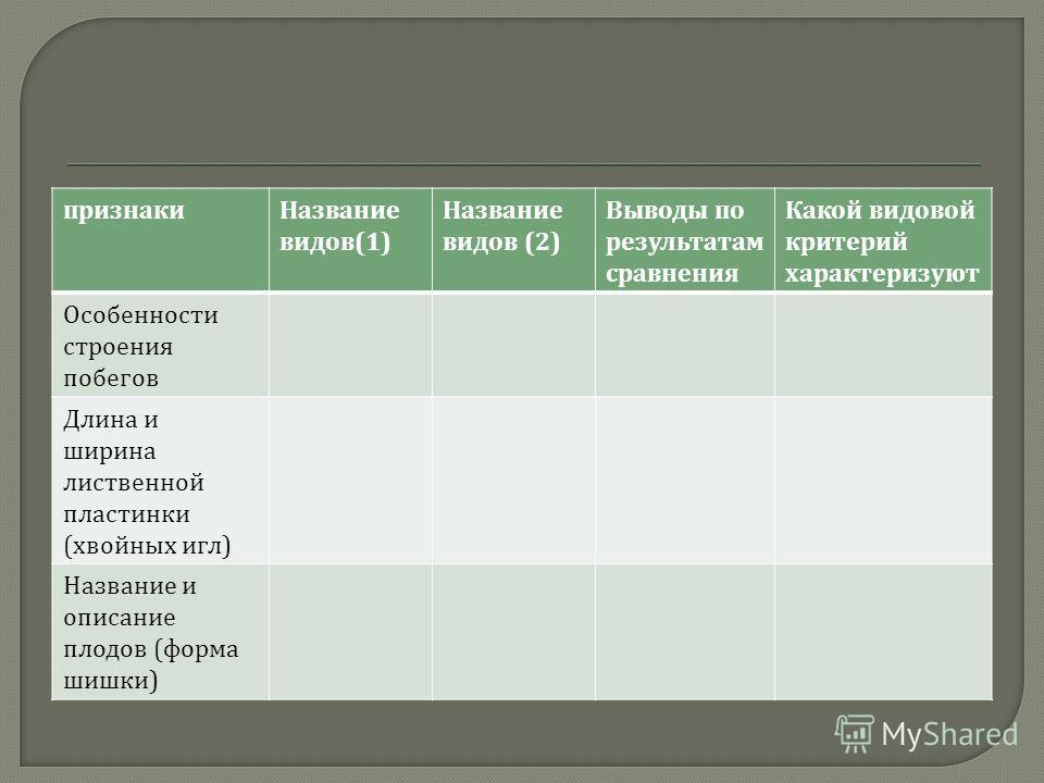 признакиНазвание видов (1) Название видов (2) Выводы по результатам сравнения Какой видовой критерий характеризуют Особенности строения побегов Длина и ширина лиственной пластинки ( хвойных игл ) Название и описание плодов ( форма шишки )