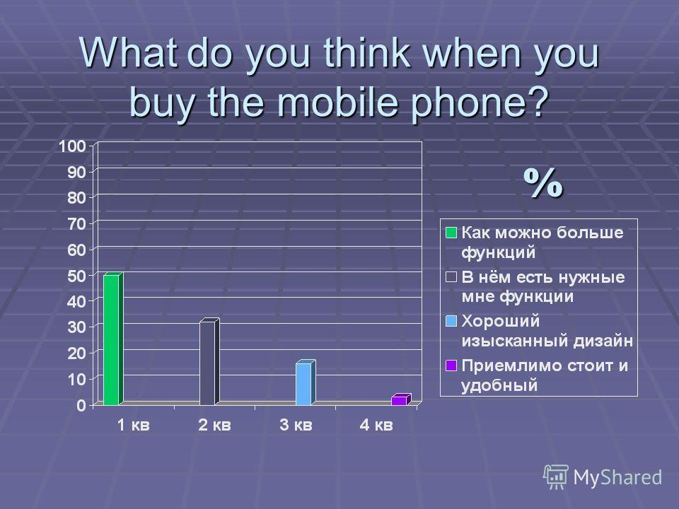 What do you think when you buy the mobile phone? %