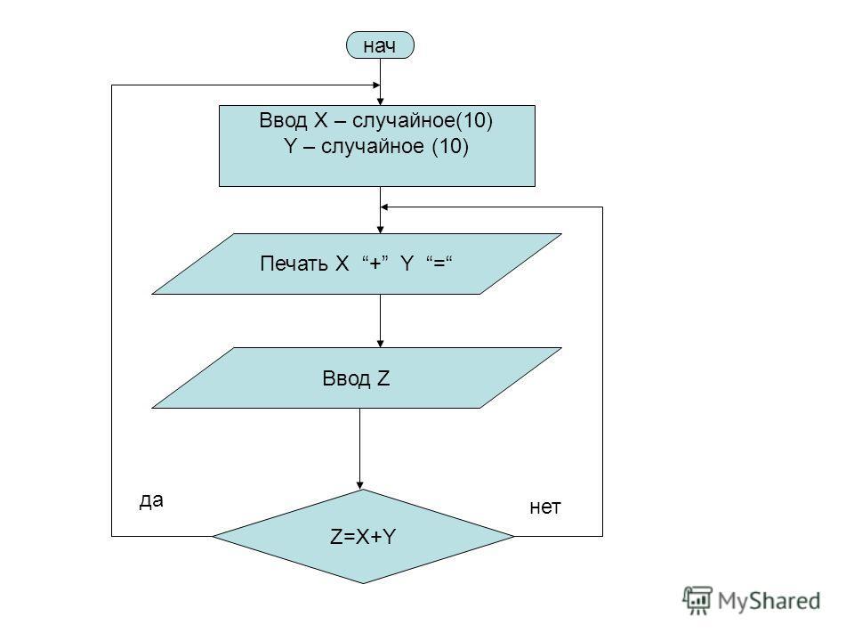 нач Печать X + Y = Z=X+Y Ввод Z Ввод X – случайное(10) Y – случайное (10) да нет