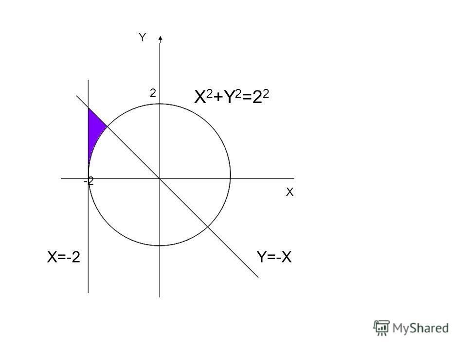 X Y -2 2 X X 2 +Y 2 =2 2 Y=-XX=-2