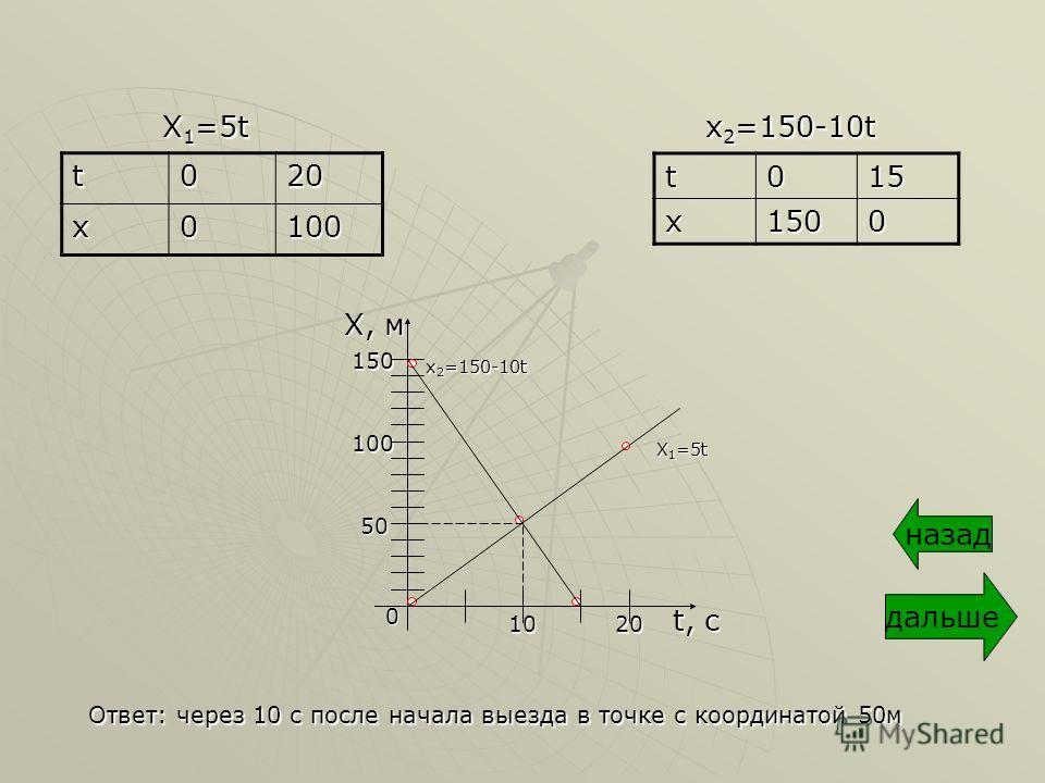 X 1 =5t t020 x0100 x 2 =150-10t t015x1500 Ответ: через 10 с после начала выезда в точке с координатой 50м t, с 1020 150 100 X, м 0 50 X 1 =5t x 2 =150-10t дальше назад