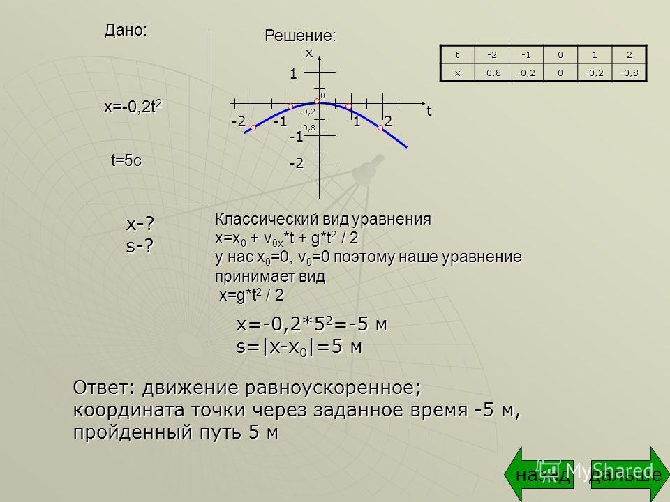 Дано: Решение: t=5c x-? s-? х=-0,2*5 2 =-5 м s=|x-х 0 |=5 м Ответ: движение равноускоренное; координата точки через заданное время -5 м, пройденный путь 5 м дальшеназад х=-0,2t 2 Классический вид уравнения x=x 0 + v 0x *t + g*t 2 / 2 у нас х 0 =0, v