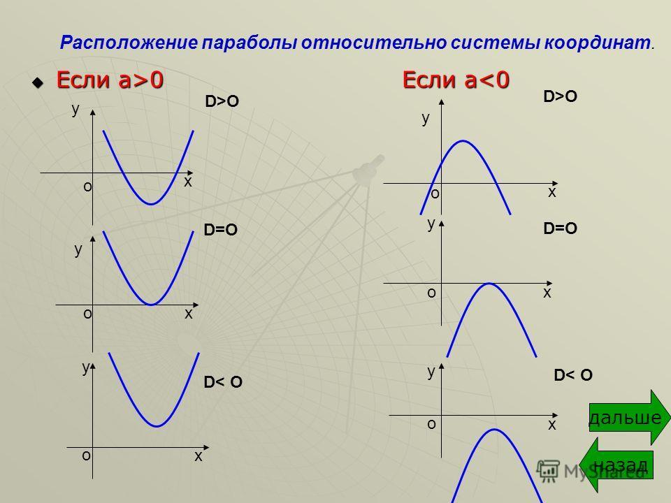 Если a>0 Если а 0 Если аO D=O D>O D=O D< O Расположение параболы относительно системы координат. дальше назад