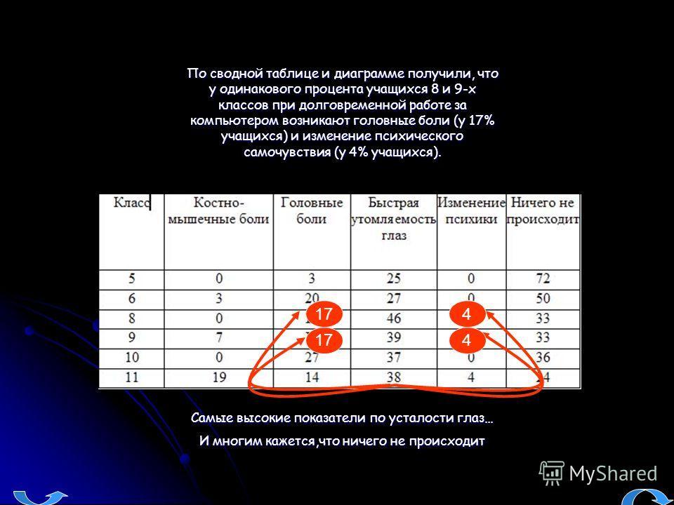 По сводной таблице и диаграмме получили, что у одинакового процента учащихся 8 и 9-х классов при долговременной работе за компьютером возникают головные боли (у 17% учащихся) и изменение психического самочувствия (у 4% учащихся). Самые высокие показа