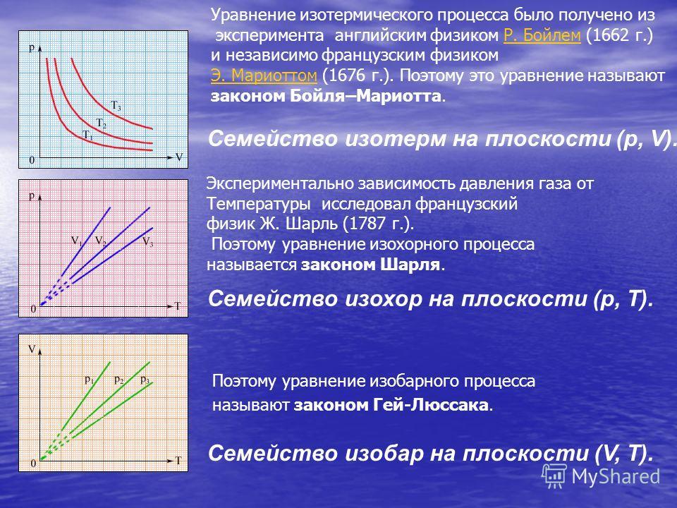 Семейство изобар на плоскости (V, T). Семейство изохор на плоскости (p, T). Семейство изотерм на плоскости (p, V). Поэтому уравнение изобарного процесса называют законом Гей-Люссака. Экспериментально зависимость давления газа от Температуры исследова