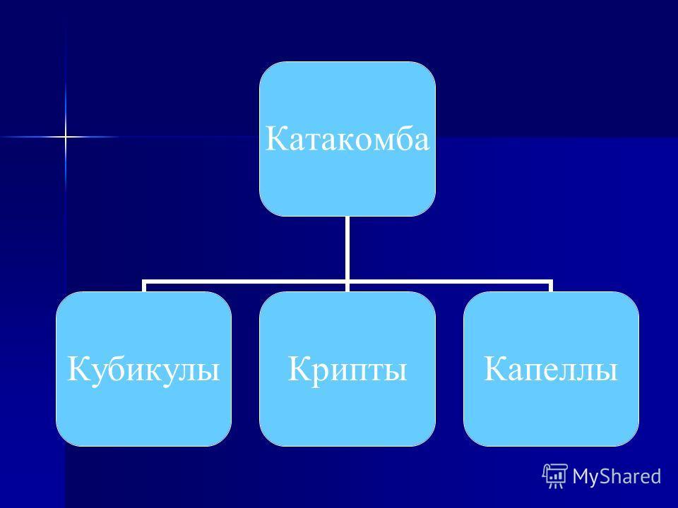 Катакомба КубикулыКриптыКапеллы