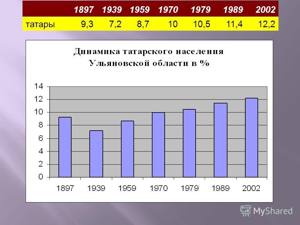 1897193919591970197919892002 татары9,37,28,71010,511,412,2