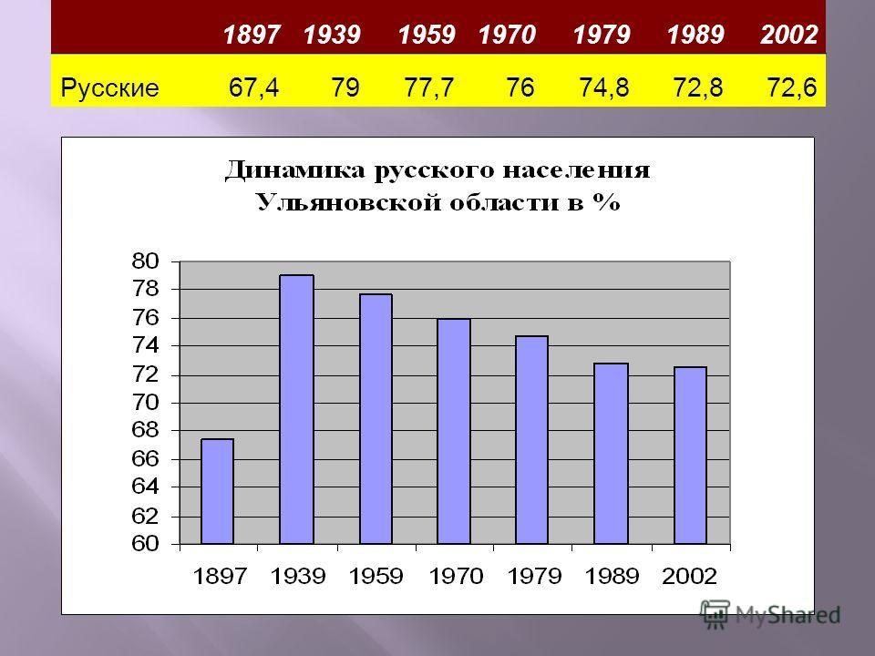 1897193919591970197919892002 Русские67,47977,77674,872,872,6