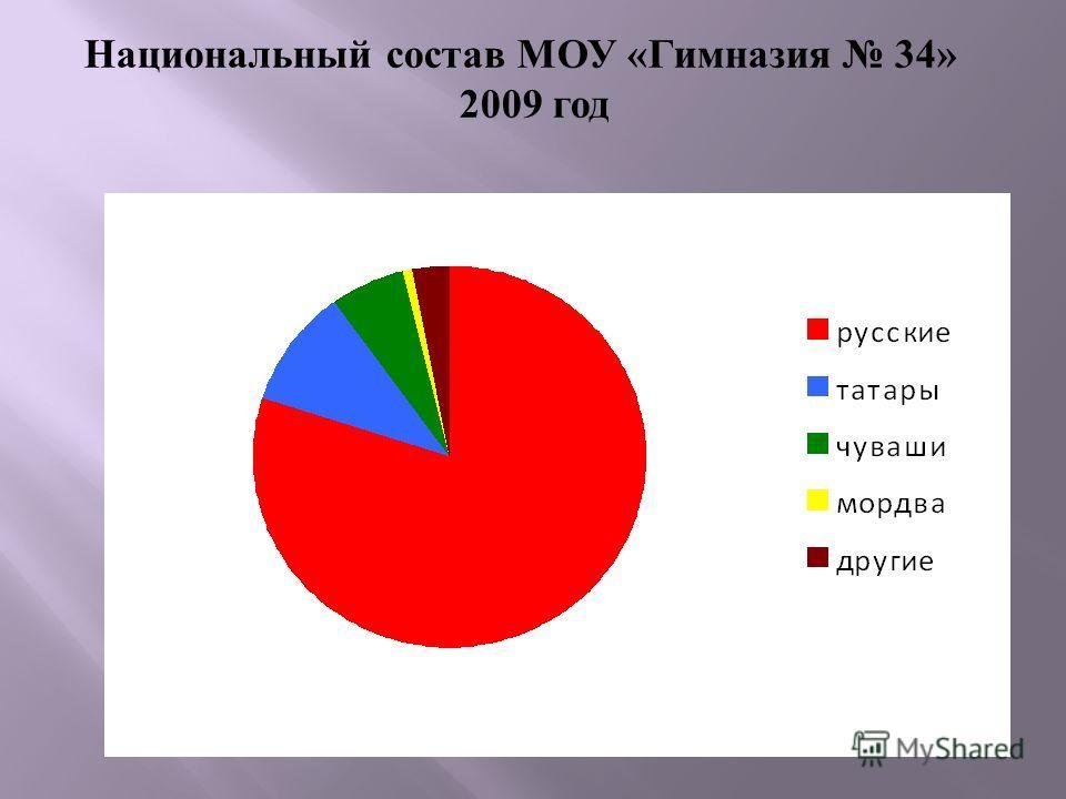 Национальный состав МОУ «Гимназия 34» 2009 год
