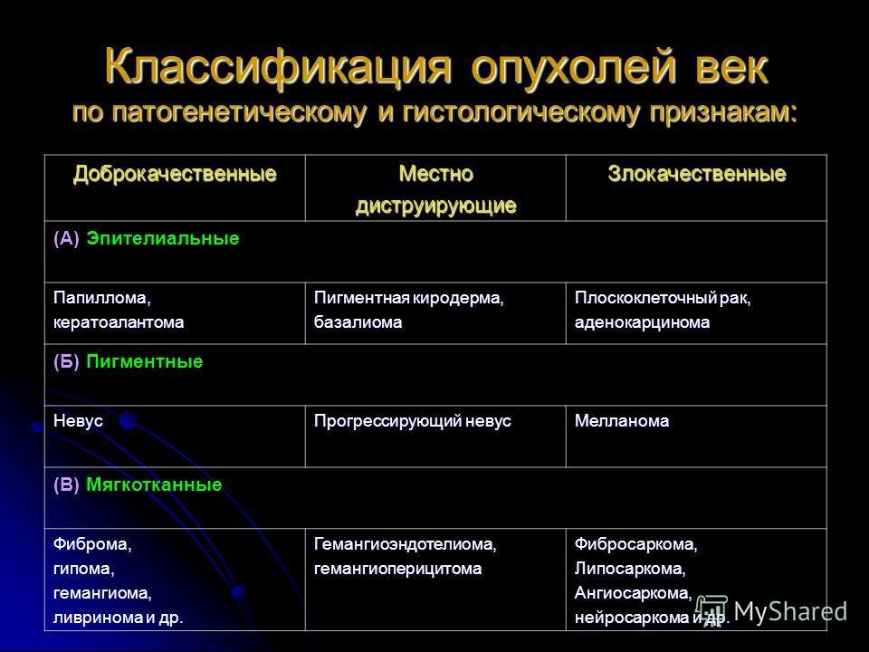 Классификация опухолей век по патогенетическому и гистологическому признакам: ДоброкачественныеМестнодиструирующиеЗлокачественные (А) Эпителиальные Папиллома,кератоалантома Пигментная киродерма, базалиома Плоскоклеточный рак, аденокарцинома (Б) Пигме