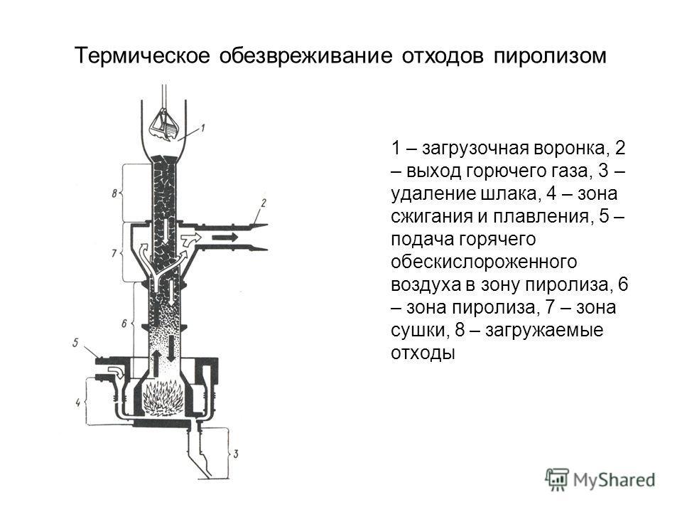 Термическое обезвреживание отходов пиролизом 1 – загрузочная воронка, 2 – выход горючего газа, 3 – удаление шлака, 4 – зона сжигания и плавления, 5 – подача горячего обескислороженного воздуха в зону пиролиза, 6 – зона пиролиза, 7 – зона сушки, 8 – з