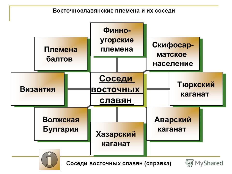 Соседи восточных славян