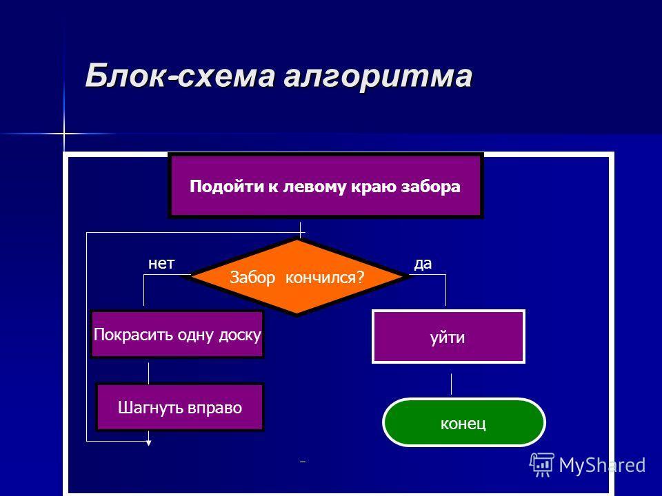 Блок - схема алгоритма Подойти