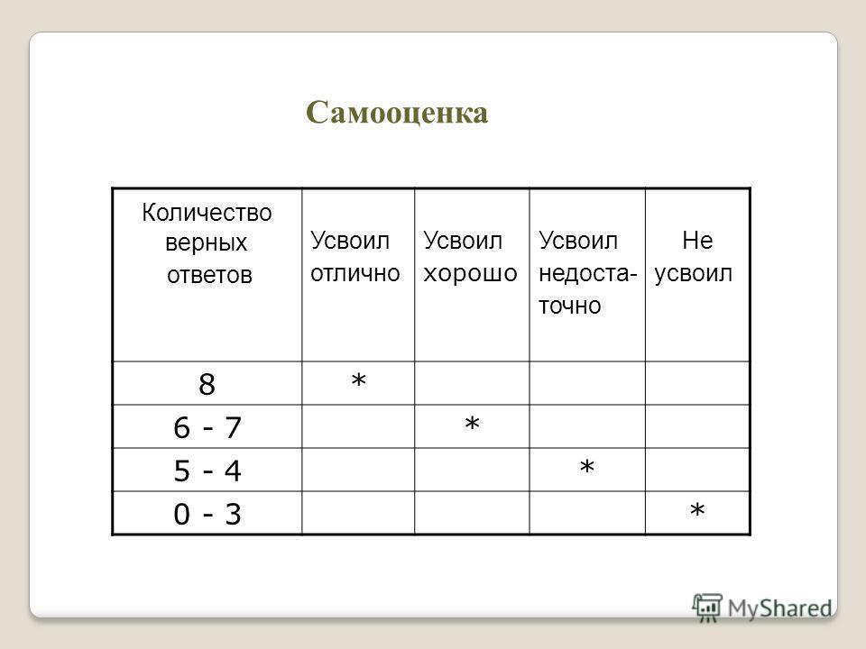 Самооценка Количество верных ответов Усвоил отлично Усвоил хорошо Усвоил недоста- точно Не усвоил 8* 6 - 7* 5 - 4* 0 - 3*