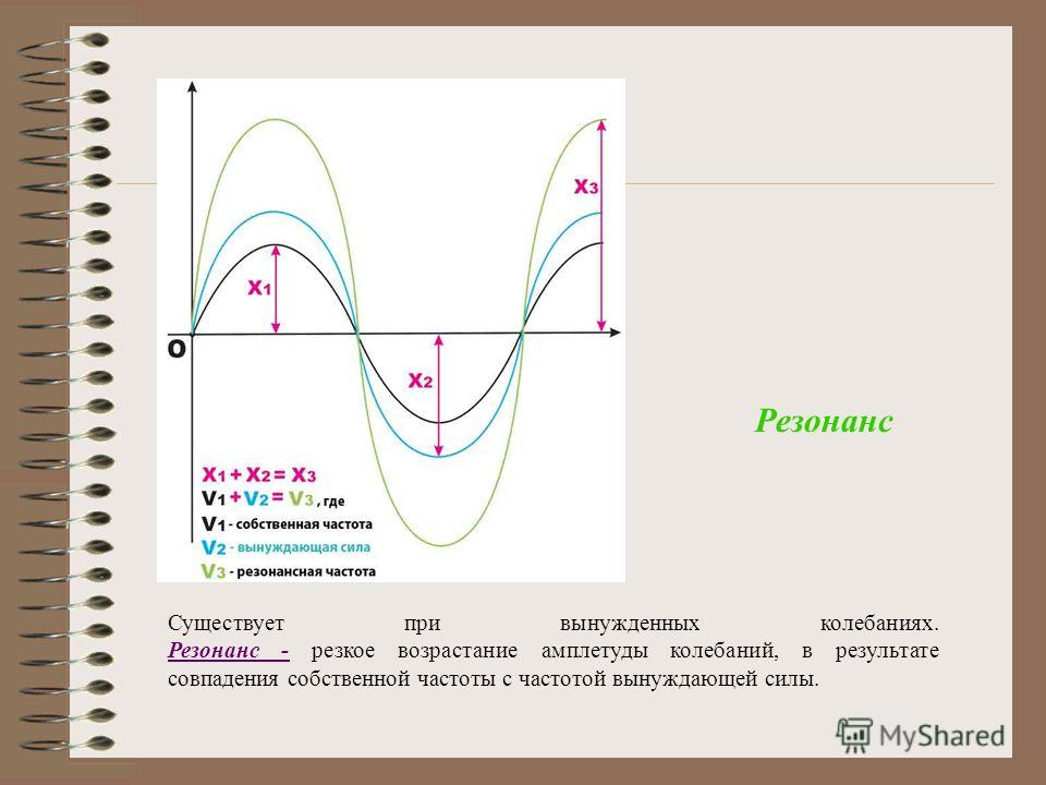 Существует при вынужденных колебаниях. Резонанс - резкое возрастание амплетуды колебаний, в результате совпадения собственной частоты с частотой вынуждающей силы. Резонанс - Резонанс