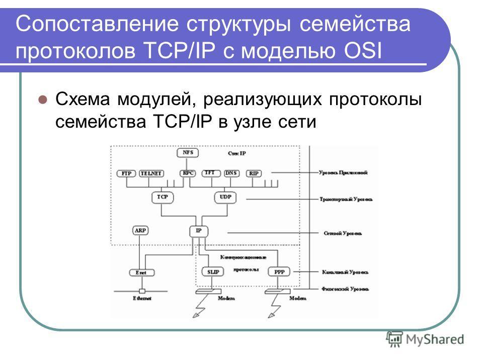 Сопоставление структуры семейства протоколов TCP/IP с моделью OSI Схема модулей, реализующих протоколы семейства TCP/IP в узле сети