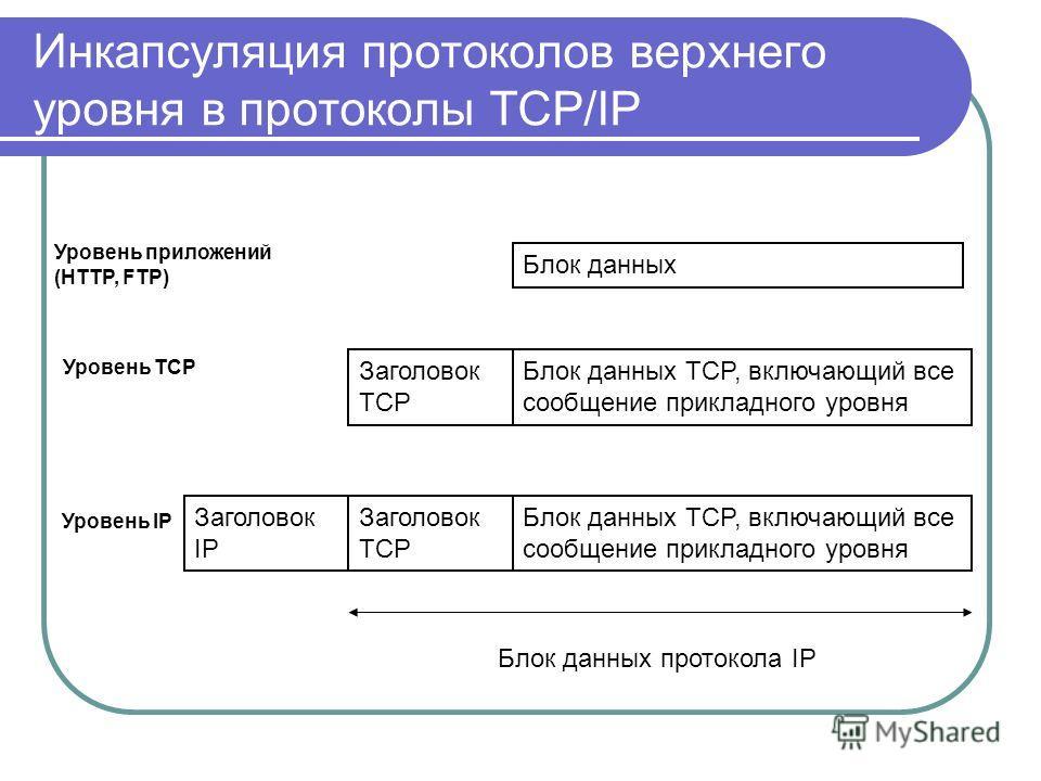 Инкапсуляция протоколов верхнего уровня в протоколы TCP/IP Блок данных Блок данных TCP, включающий все сообщение прикладного уровня Заголовок TCP Блок данных TCP, включающий все сообщение прикладного уровня Заголовок TCP Заголовок IP Блок данных прот