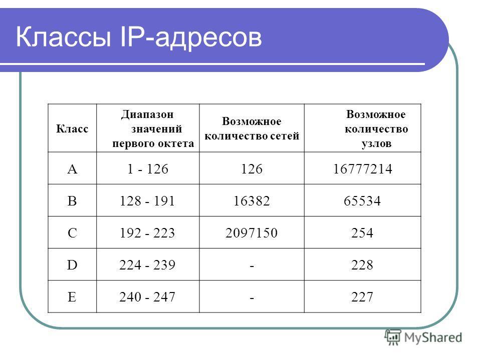 Классы IP-адресов Класс Диапазон значений первого октета Возможное количество сетей Возможное количество узлов А1 - 12612616777214 B128 - 1911638265534 C192 - 2232097150254 D224 - 239-228 E240 - 247-227