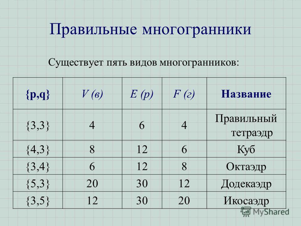 Правильные многогранники Существует пять видов многогранников: {p,q}{p,q}V (в)E (р)F (г)Название {3,3}464 Правильный тетраэдр {4,3}8126Куб {3,4}6128Октаэдр {5,3}203012Додекаэдр {3,5}123020Икосаэдр