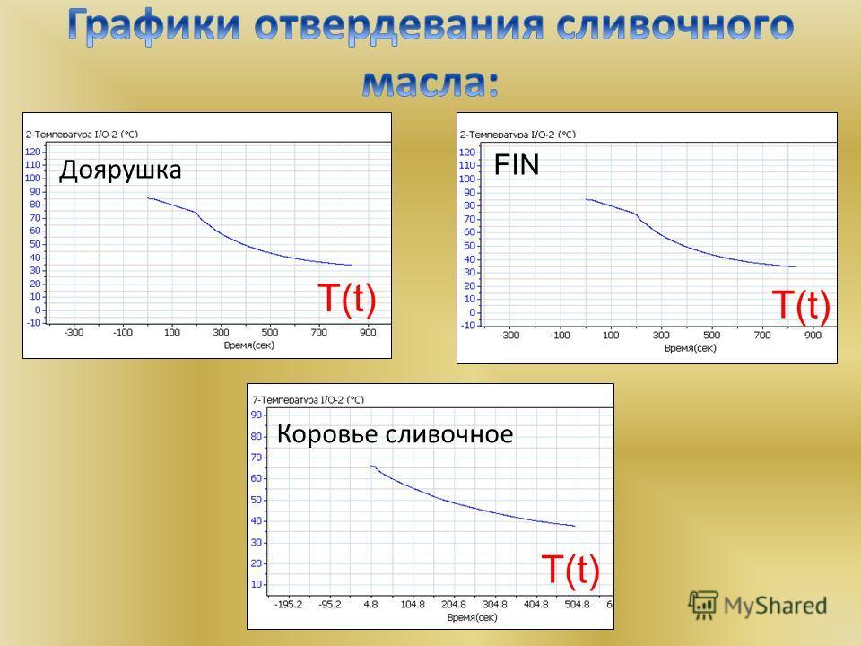 Доярушка FIN Коровье сливочное T(t)