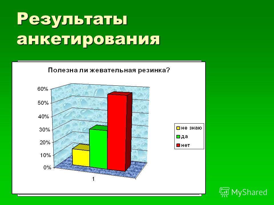 Результаты анкетирования 0% 5% 10% 15% 20% 25% 30% 35% 40% 1 Употребление жевательных резинок. редко нет часто очень часто 0% 10% 20% 30% 40% 50% 60% 70% 80% 90% 100% 1 «Орбит» «Дирол» «Эклипс» «Хуба-буба»