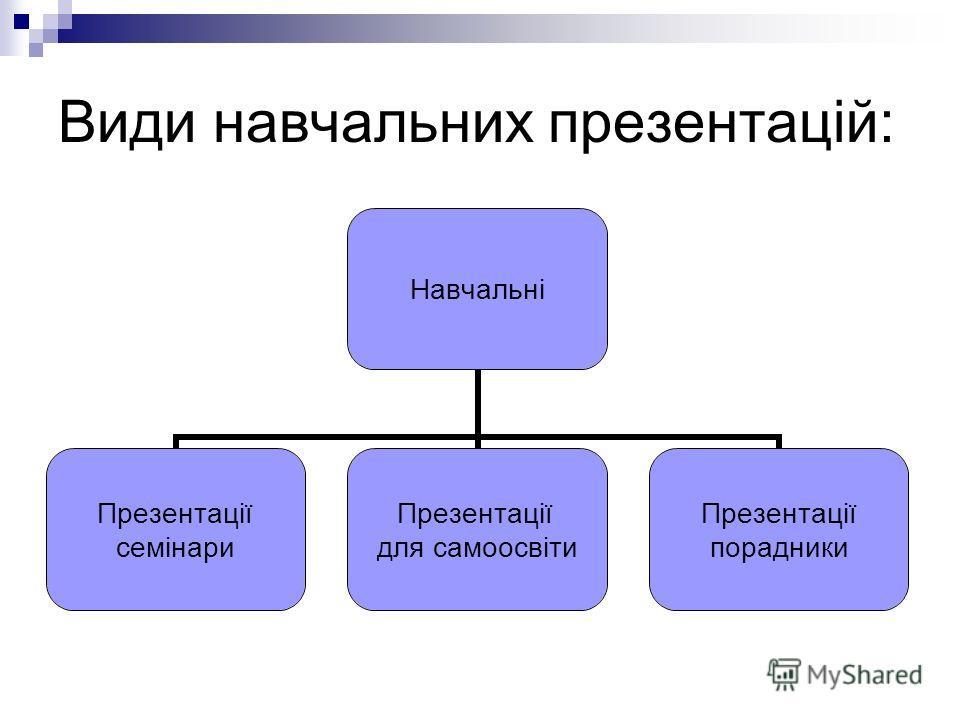 Види навчальних презентацій: Навчальні Презентації семінари Презентації для самоосвіти Презентації порадники