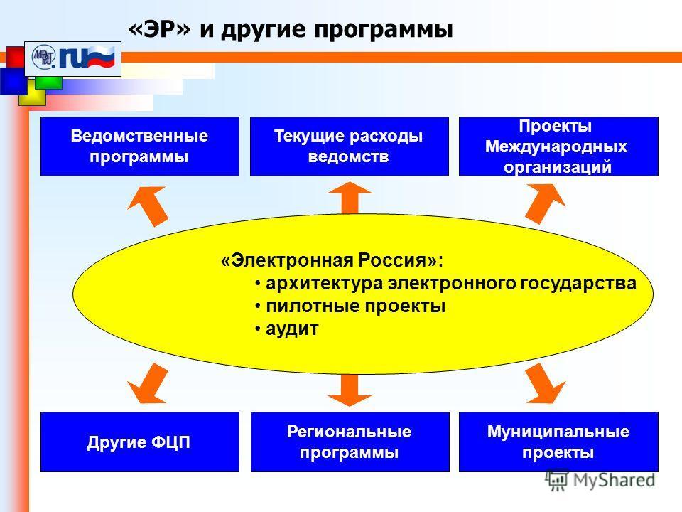 «ЭР» и другие программы «Электронная Россия»: архитектура электронного государства пилотные проекты аудит Ведомственные программы Текущие расходы ведомств Проекты Международных организаций Другие ФЦП Региональные программы Муниципальные проекты