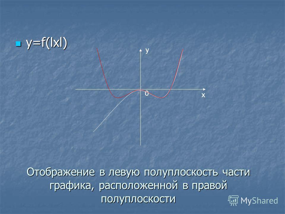Отображение в левую полуплоскость части графика, расположенной в правой полуплоскости y=f(lxl) y=f(lxl) y x 0
