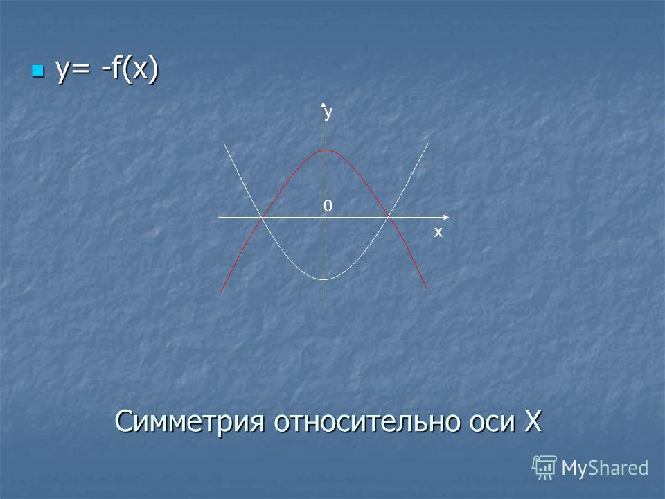 Симметрия относительно оси Х y= -f(x) y= -f(x) y 0 x