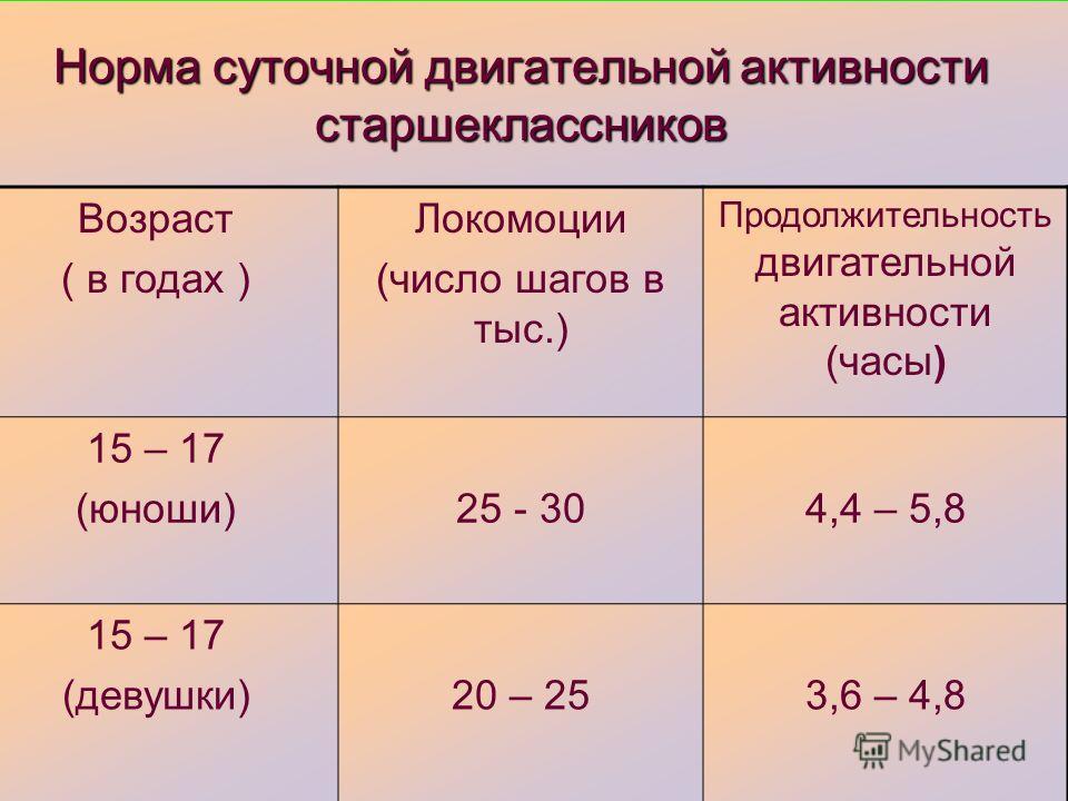 Норма суточной двигательной активности старшеклассников Возраст ( в годах ) Локомоции (число шагов в тыс.) Продолжительность двигательной активности (часы) 15 – 17 (юноши)25 - 304,4 – 5,8 15 – 17 (девушки)20 – 253,6 – 4,8