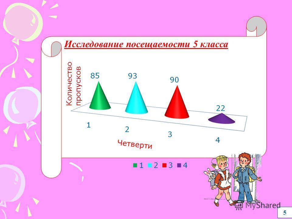 4 исследование интересов учащихся 5 класса Исследование роста учащихся 5 класса