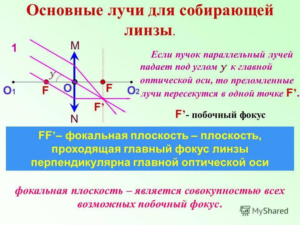 Основные лучи для собирающей линзы. N M О О1О1 О2О2 F F FF – фокальная плоскость – плоскость, проходящая главный фокус линзы перпендикулярна главной оптической оси Если пучок параллельный лучей падает под углом γ к главной оптической оси, то преломле