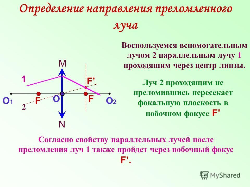 Определение направления преломленного луча Воспользуемся вспомогательным лучом 2 параллельным лучу 1 проходящим через центр линзы. N M О О1О1 О2О2 F F 1 2 Луч 2 проходящим не преломившись пересекает фокальную плоскость в побочном фокусе F F Согласно