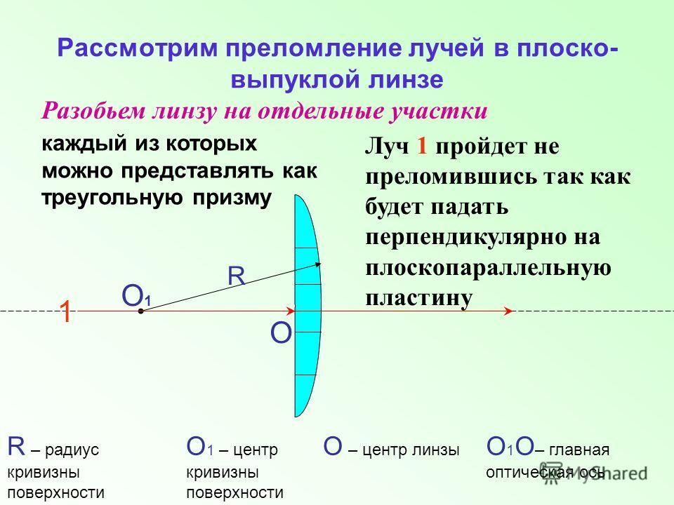 Рассмотрим преломление лучей в плоско- выпуклой линзе Разобьем линзу на отдельные участки каждый из которых можно представлять как треугольную призму R – радиус кривизны поверхности О R Луч 1 пройдет не преломившись так как будет падать перпендикуляр