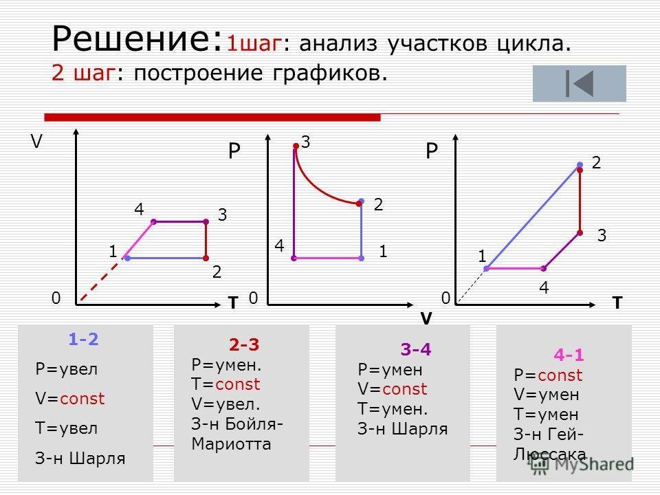 Решение: 1шаг: анализ участков цикла. 2 шаг: построение графиков. V T V T РР 0 00 1 2 3 4 1-2 P=увел V=const T=увел З-н Шарля 2-3 P=умен. T=const V=увел. З-н Бойля- Мариотта 3-4 P=умен V=const T=умен. З-н Шарля 4-1 P=const V=умен T=умен З-н Гей- Люсс