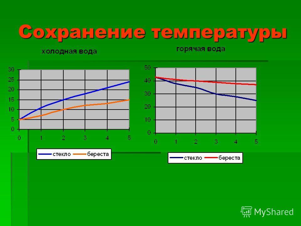 Сохранение температуры