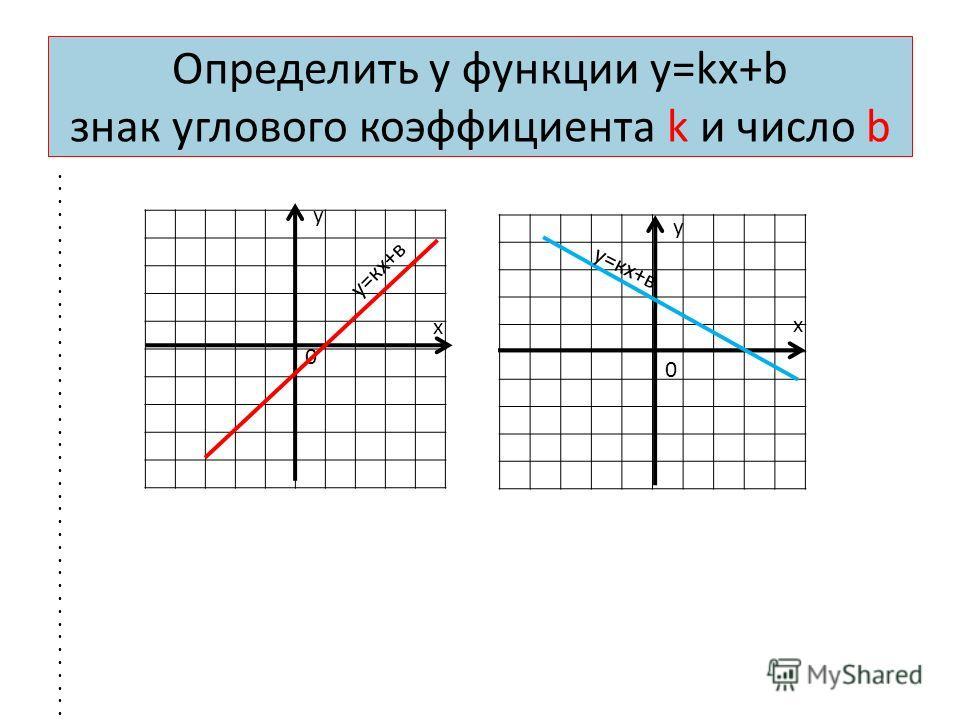 Определить у функции у=kх+b знак углового коэффициента k и число b у х 0 у=кх+в у х 0