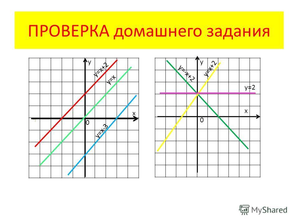 ПРОВЕРКА домашнего задания 0 у х у=х у=х+2 у=х-3 х у 0 у=х+2 у=-х+2 у=2